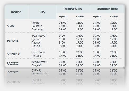 Форекс время открытия форекс пргноз на 20.02.2012
