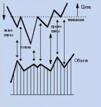Технический анализ сигналов.