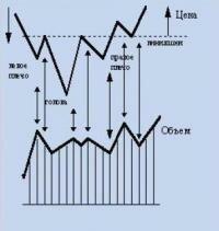 технический анализ тренд