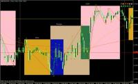 Время работы биржи форекс